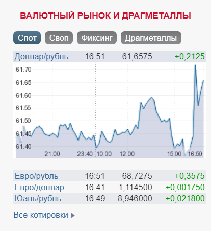 рубль на Московській біржі 15.01.2020