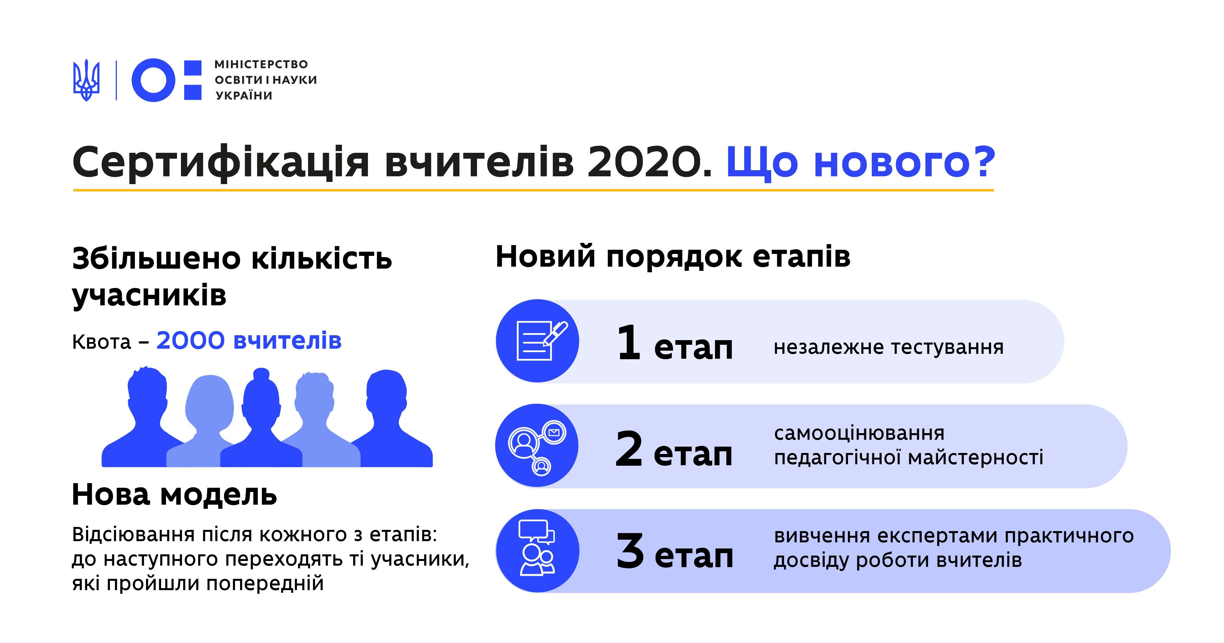 Сертифікація вчителів 2020 рік