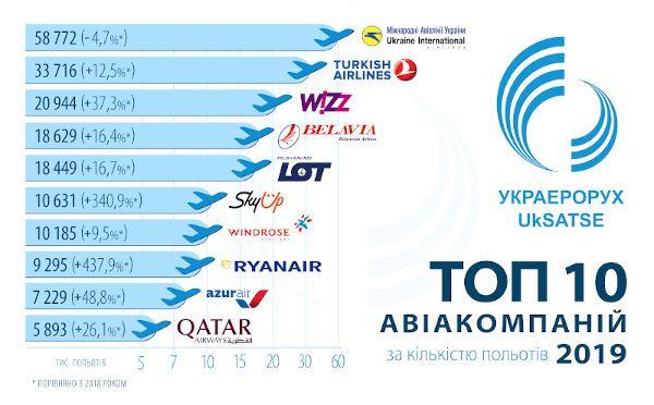 інфографіка по польотах