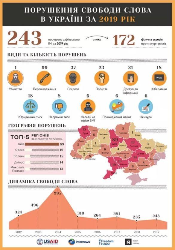 Свобода слова в Україні у 2019 році