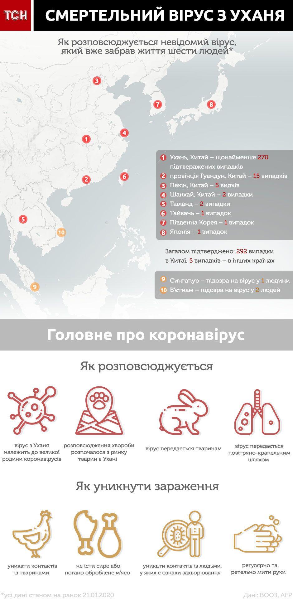 китайський коронавірус інфографіка біла версія