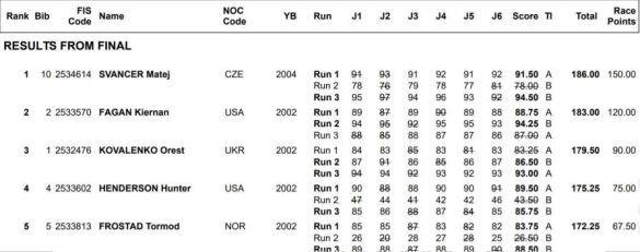 Фристайл, результати Юнацьких Олімпійських Ігор