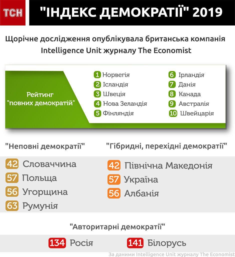 """""""Індекс демократії"""" 2019"""
