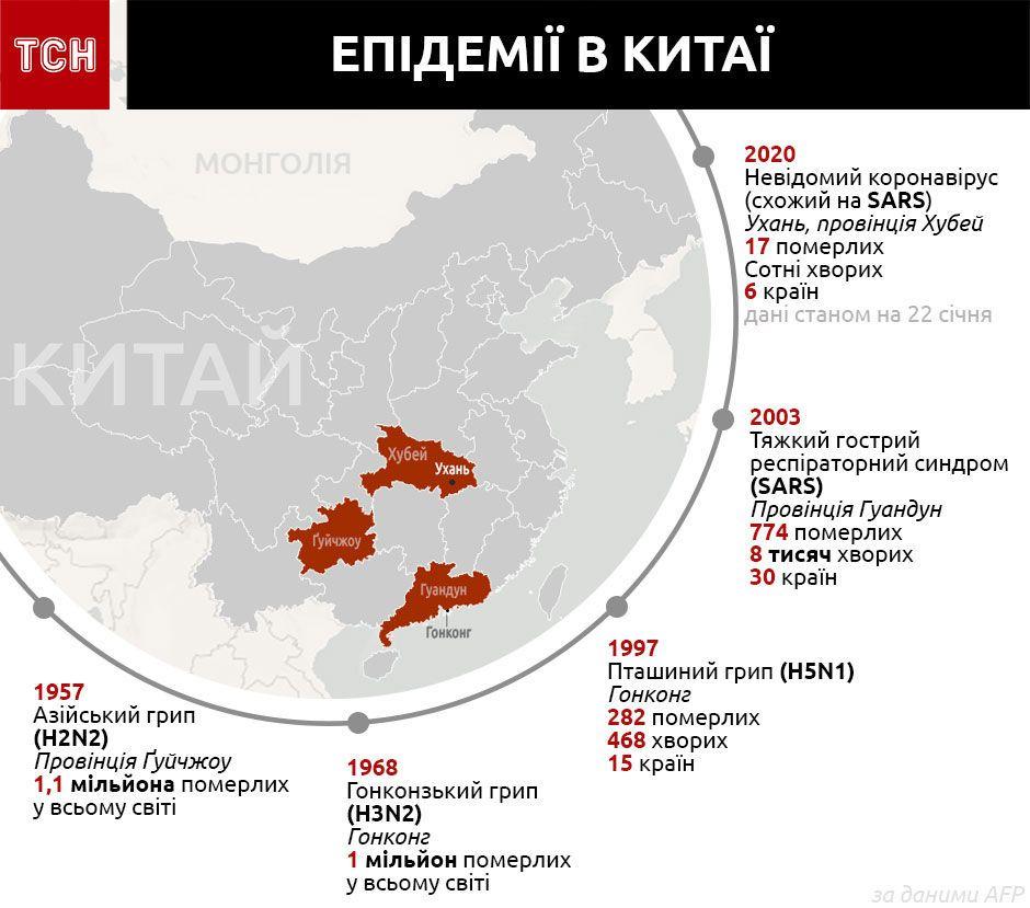 епідемії з Китаю, інфографіка