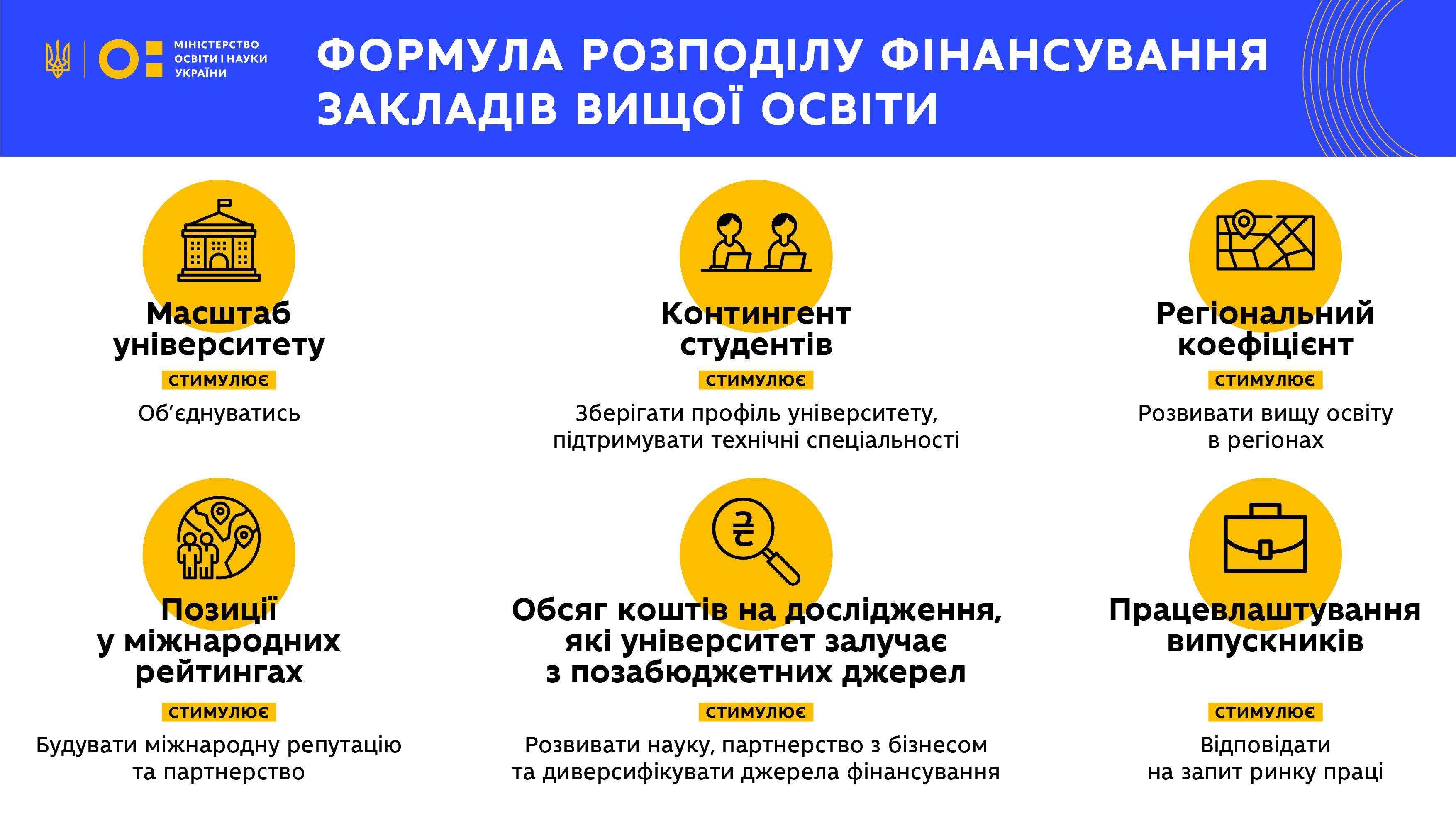 Фінансування унверситетів 2020_1