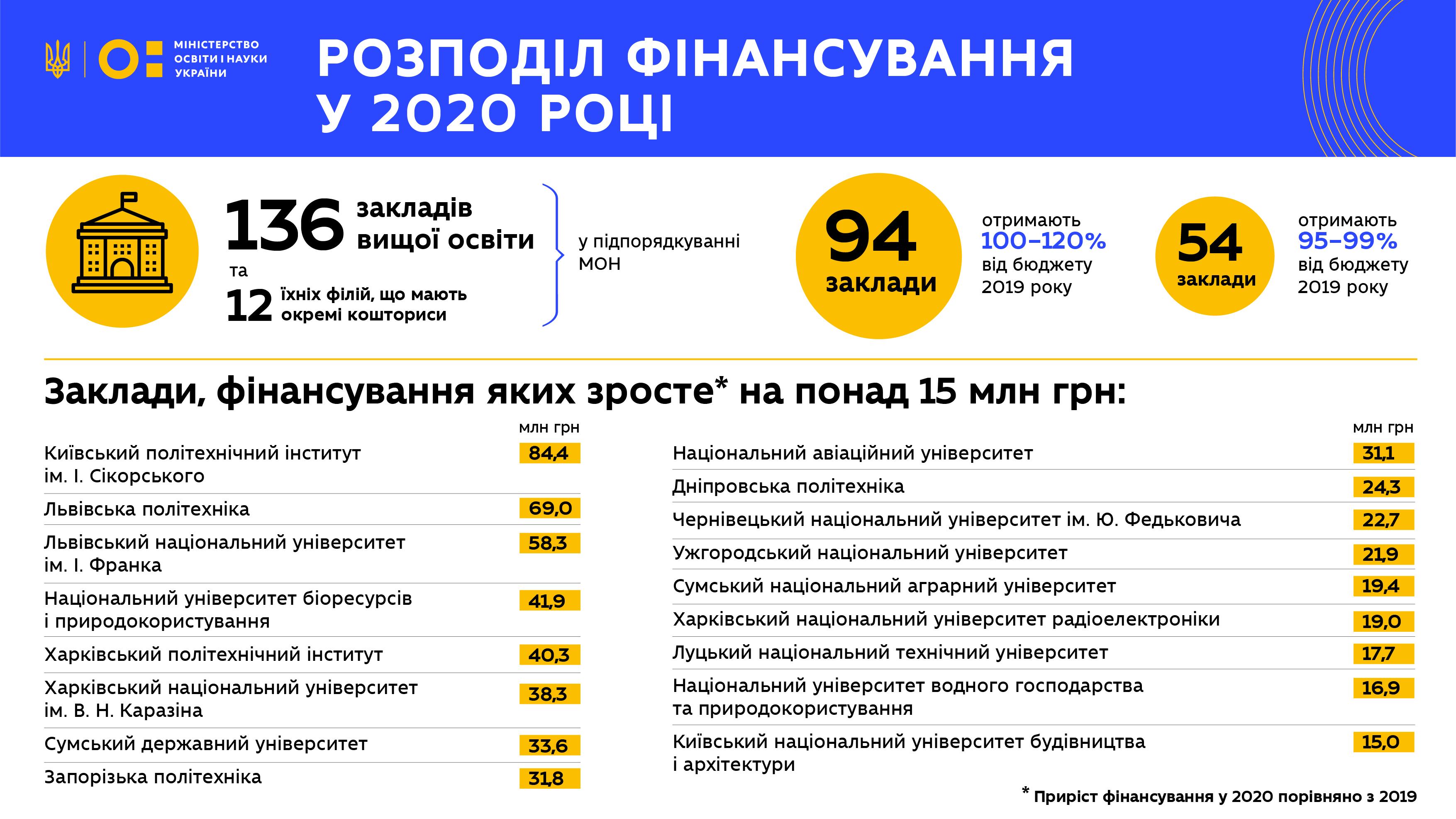 Фінансування унверситетів 2020_2
