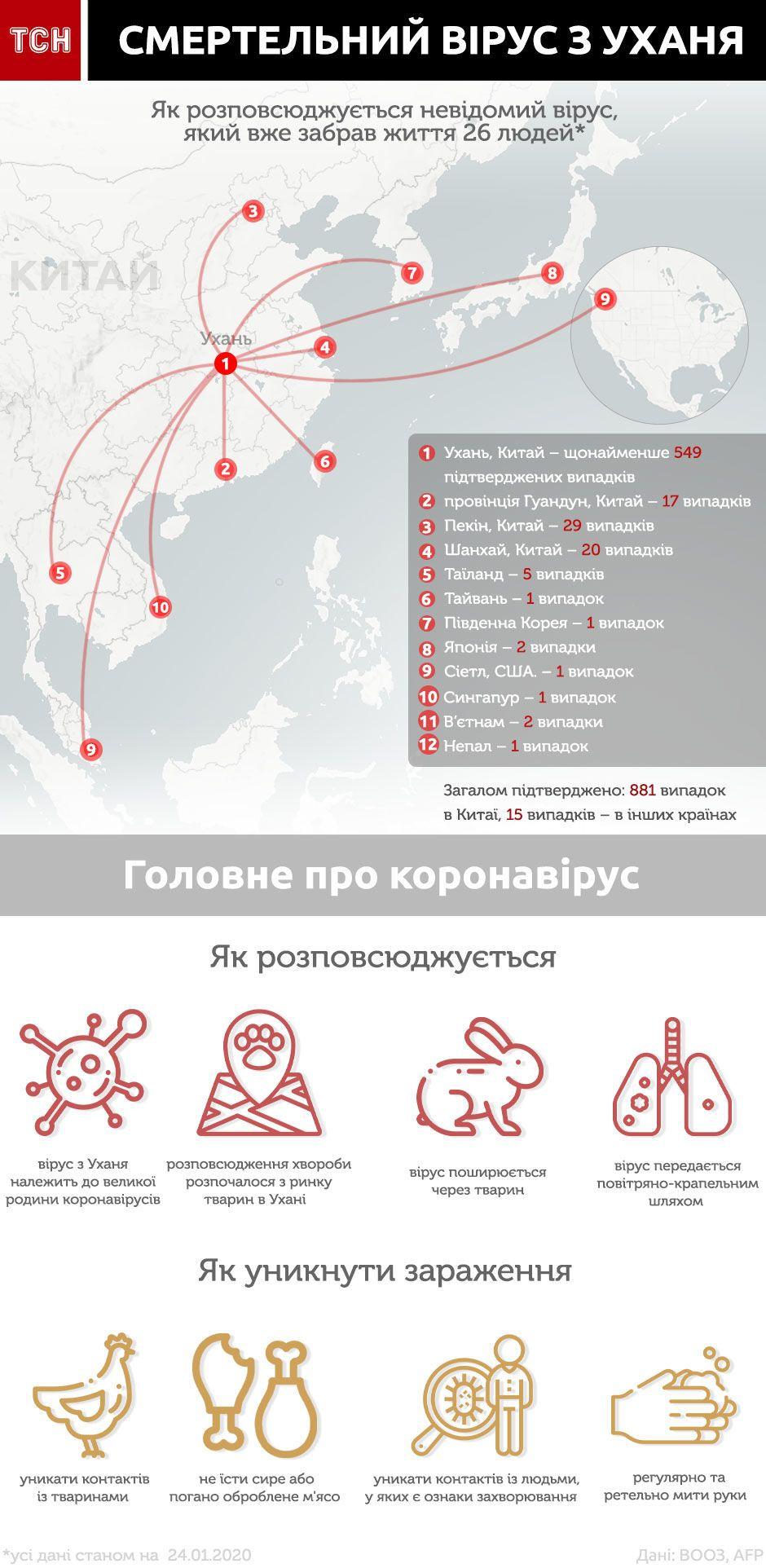 коронавірус з китаю інфографіка біла 24 січня