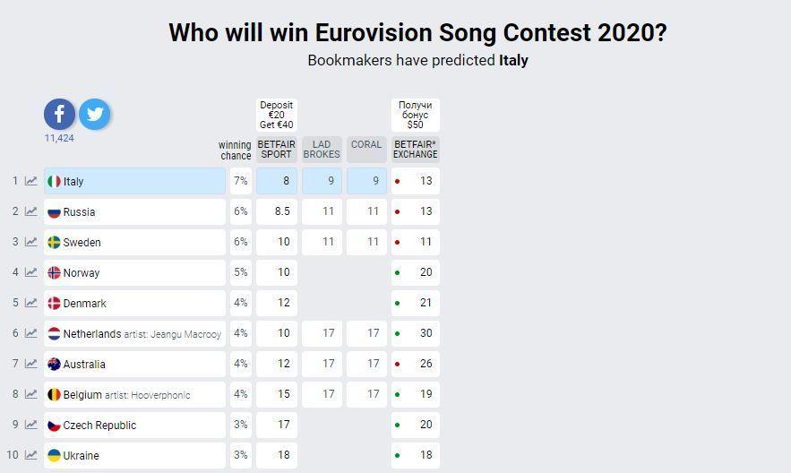 Євробачення-2020 прогноз букмекерів