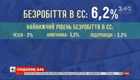 У Євросоюзі знизився рівень безробіття – Економічні новини