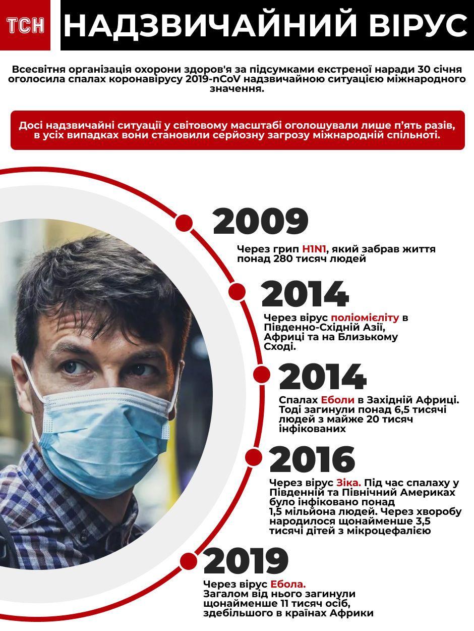 Надзвичайні ситуації через віруси ВООЗ. Інфографіка оновлена_31 січня