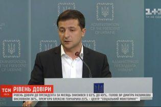 Рейтинг довіри до президента Володимира Зеленського знизився до 49% - опитування