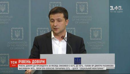 Рейтинг доверия к президенту Владимиру Зеленскому снизился до 49% - опрос
