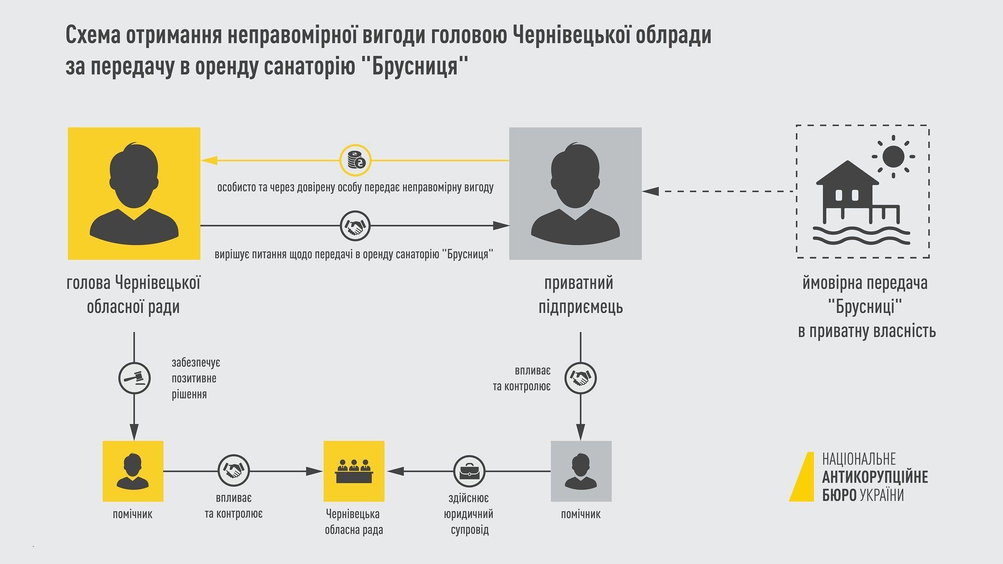 Голові Чернівецької Облради повідомили про підозру в хабарництві