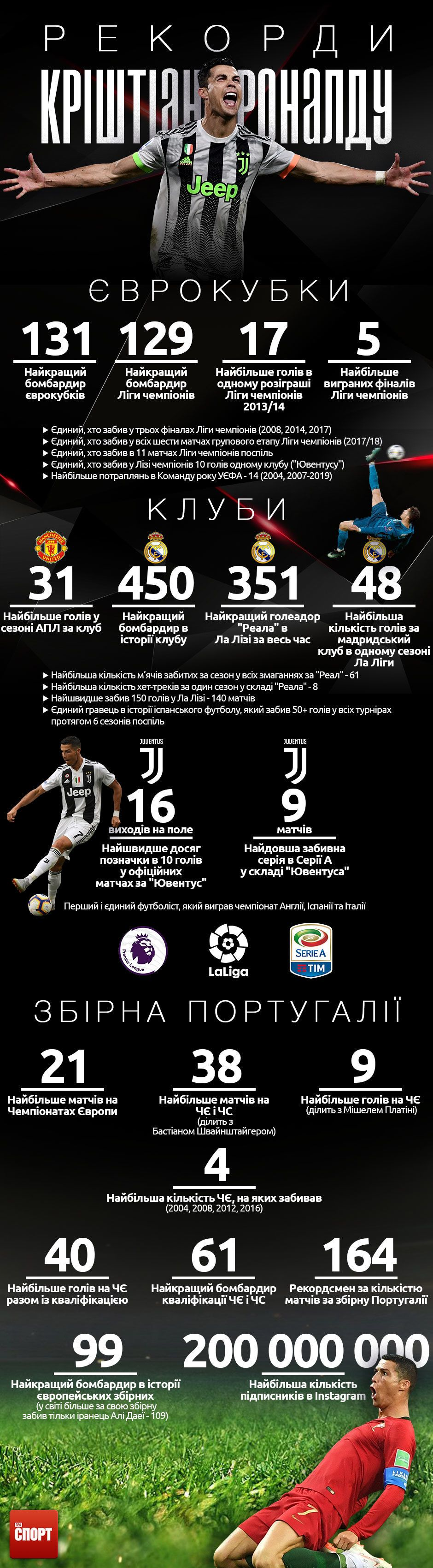 рекорди роналду інфографіка