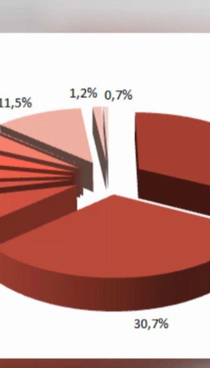 До 20% зростуть тарифи на центральне водопостачання та водовідведення