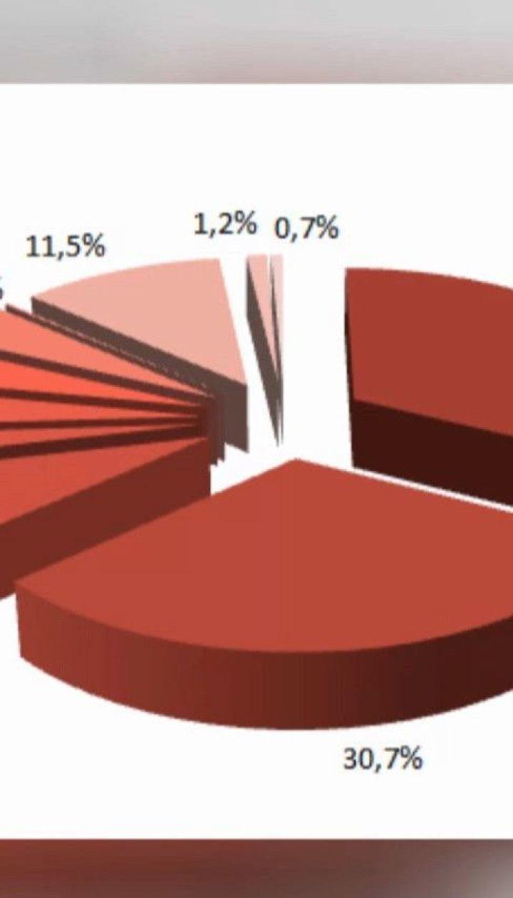 До 20% вырастут тарифы на центральное водоснабжение и водоотведение