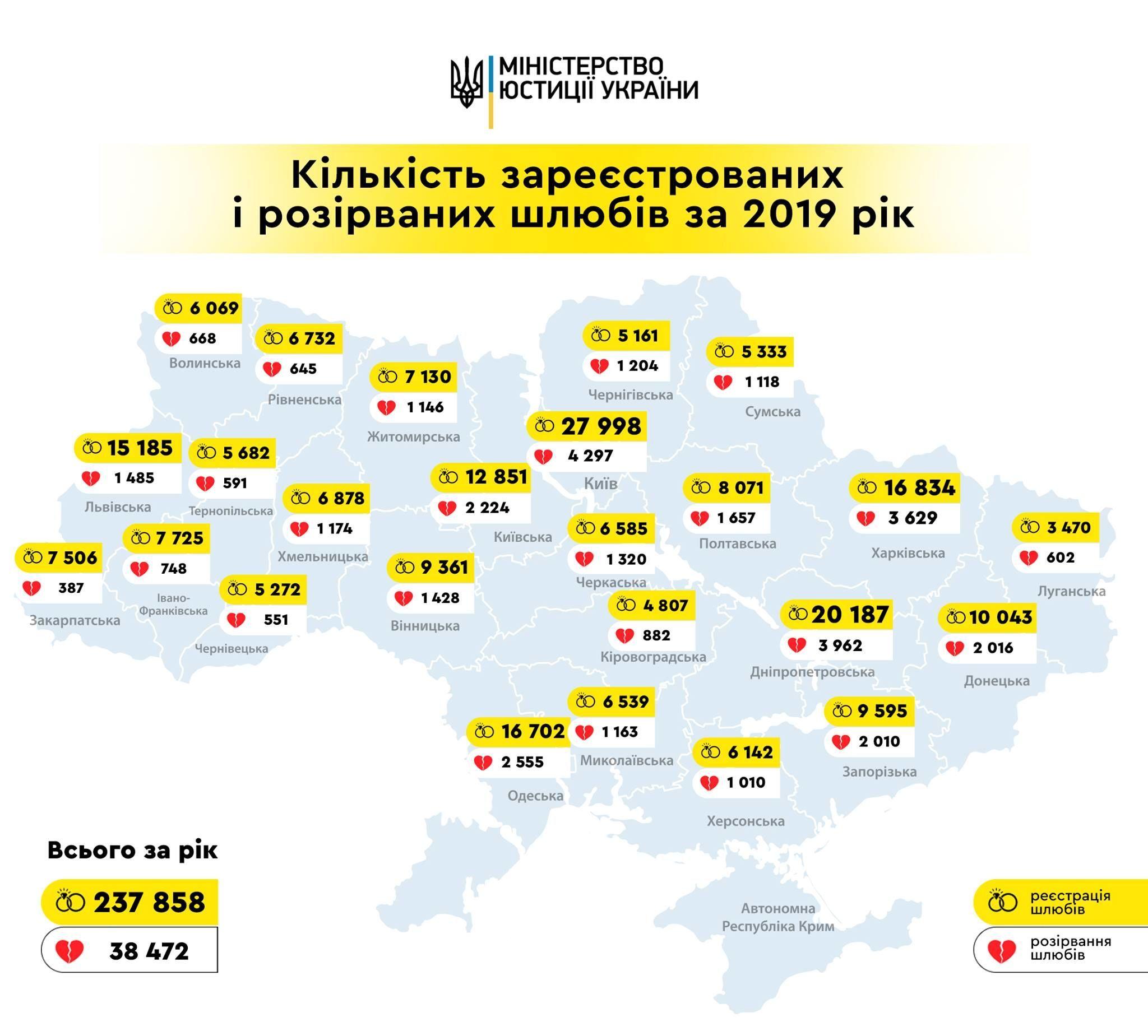 Шлюби і розлучення в Україні - статистика та інфографіка за 2019 рік