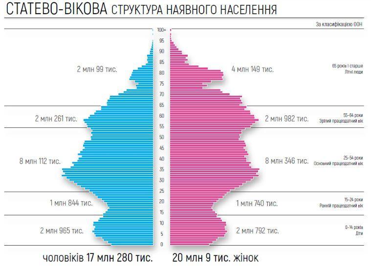 оцінка чисельності населення