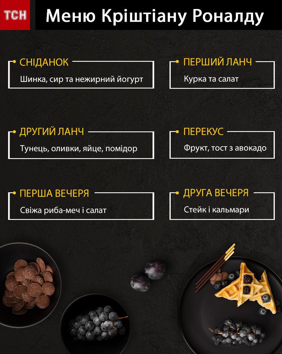 меню роналду Інфографіка
