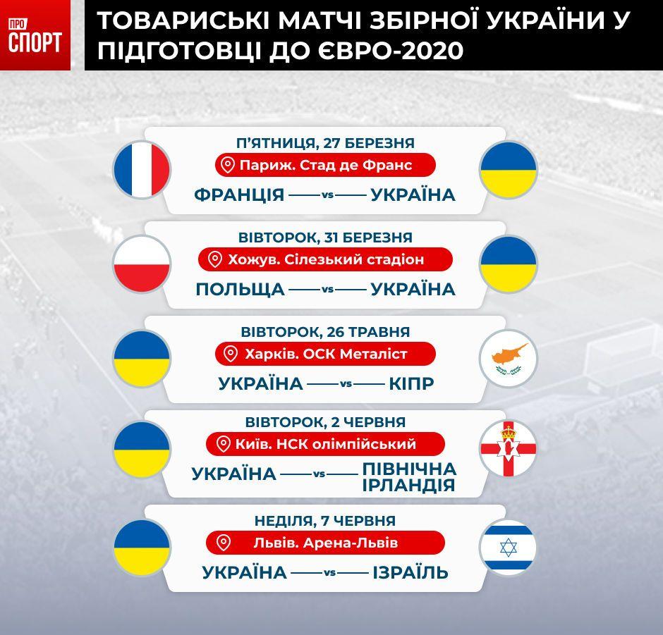 товариські матчі збірної україни до євро-2020 інфографіка