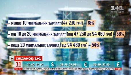 Размер налогов в Украине могут привязать к размеру зарплаты