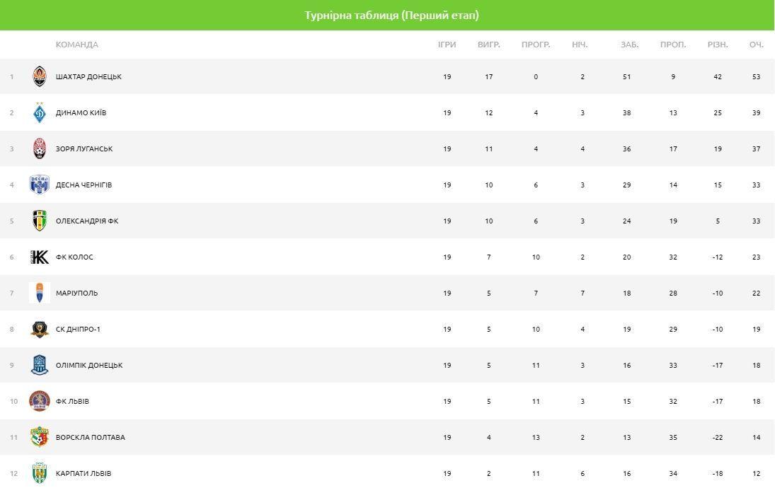 турнірна таблиця УПЛ після 19 туру