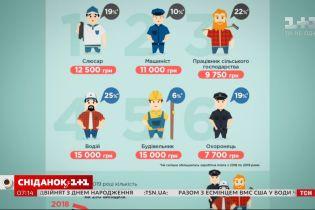 В Украине выросли зарплаты у представителей опасных профессий – Экономические новости