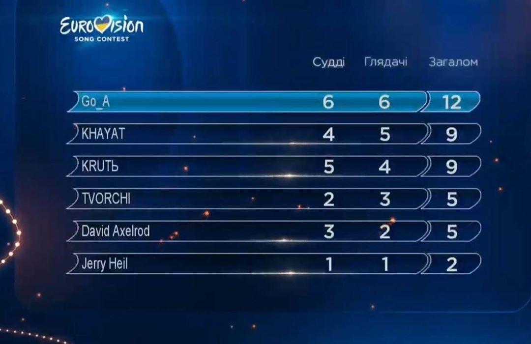 Євробачення-2020, результати