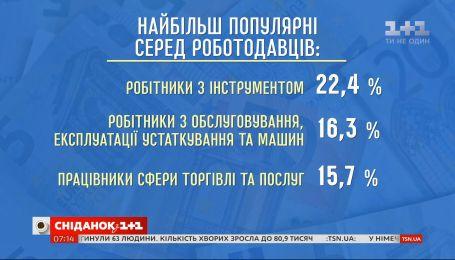 За даними державної служби зайнятості в Україні живе близько 400 тисяч безробітних