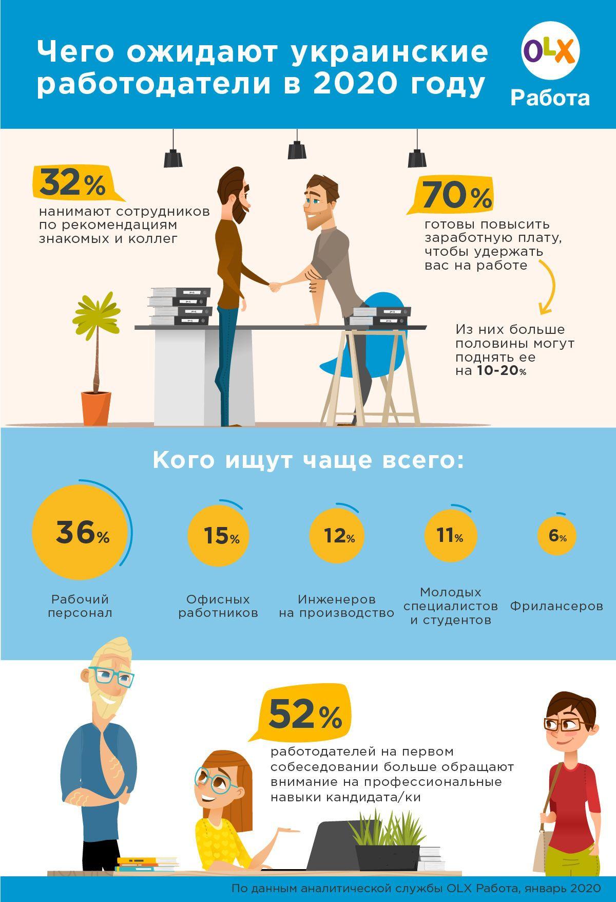пошук роботи, інфографіка
