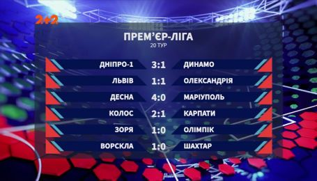 Чемпионат Украины: итоги 20 тура, анонс следующих матчей