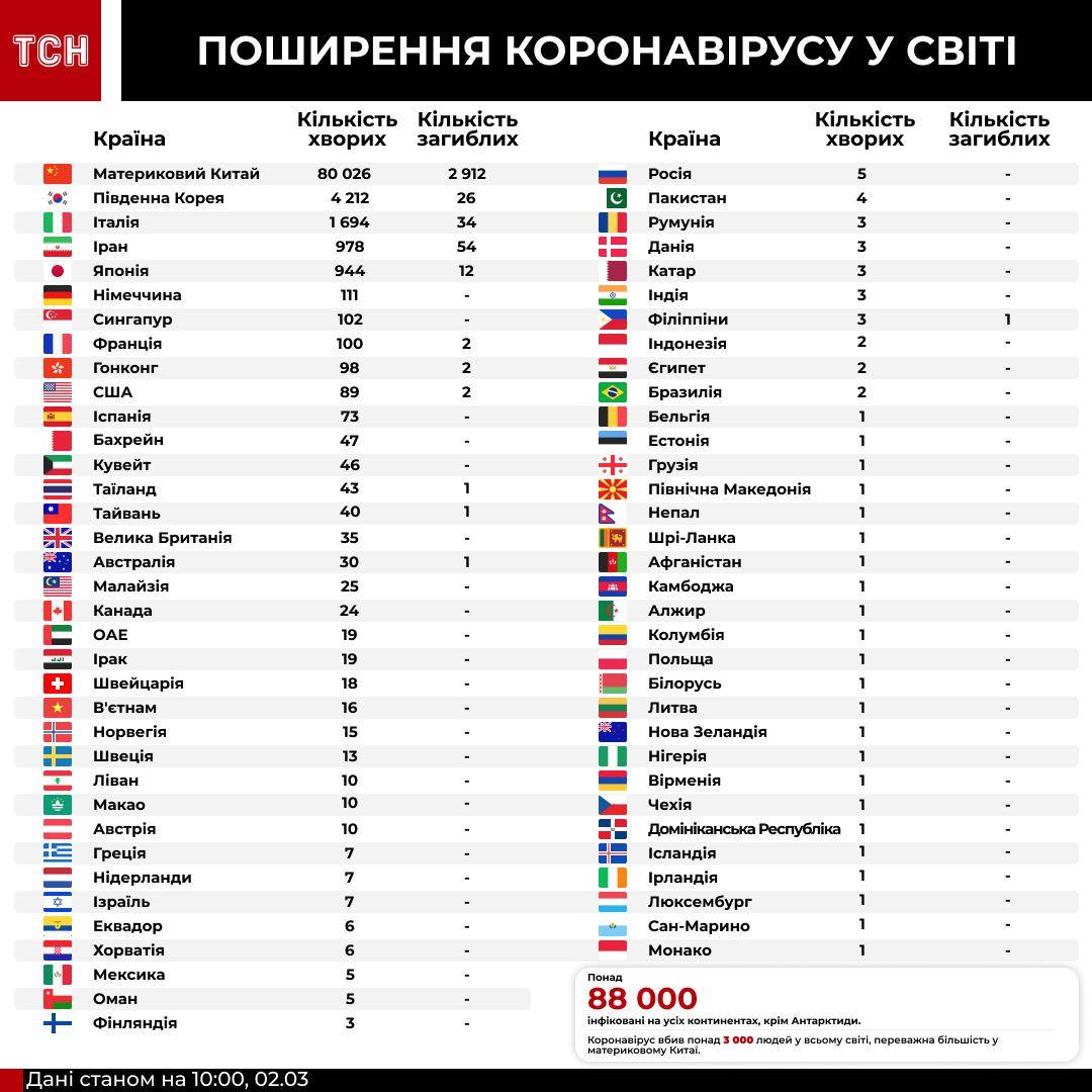 Поширення коронавірусу у світі. Інфографіка станом на 2 березня 11:00
