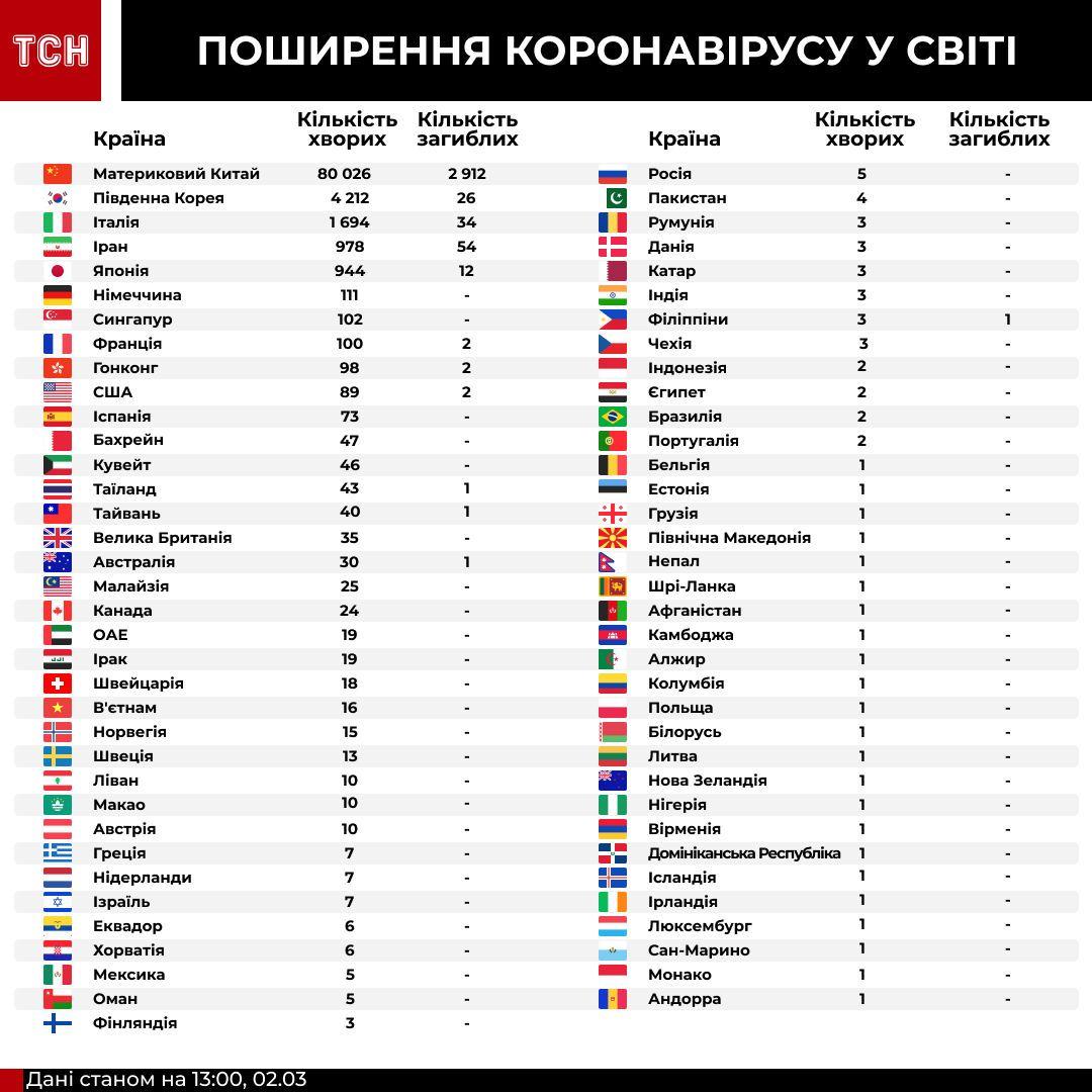 Коронавірус у країнах світу станом на 13:45 2 березня
