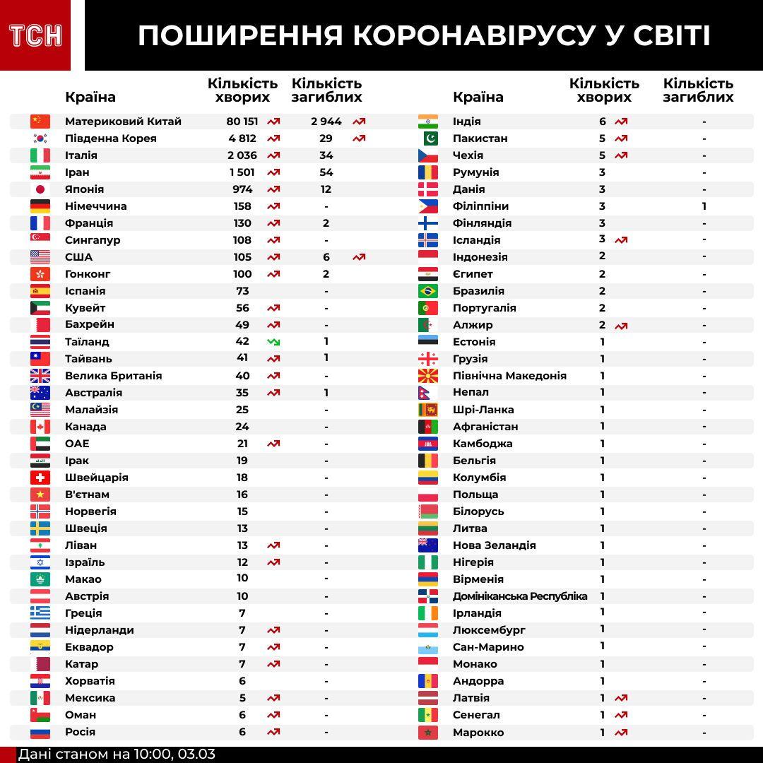 Коронавірус у країнах світу станом на 10:00 3 березня