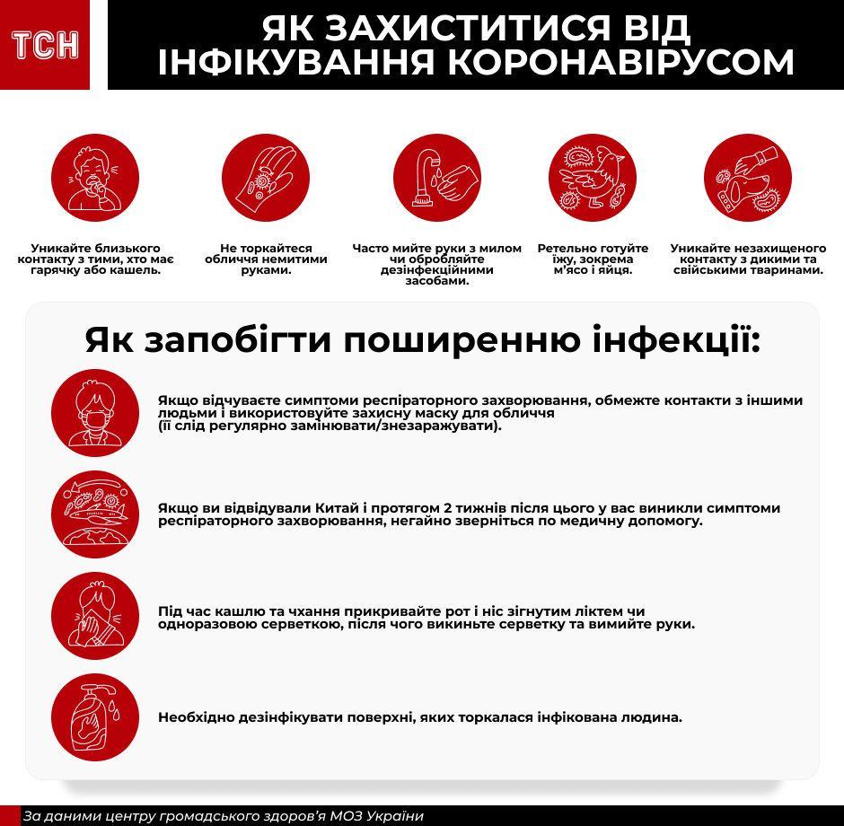 Як захиститися від коронавірусу інфографіка