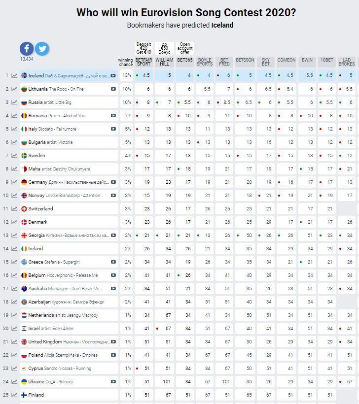"""""""Євробачення-2020"""" прогноз букмекерів"""