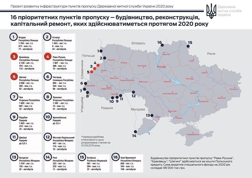 Мапа реставрації пунктів пропуску в Україні