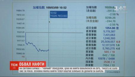 Такого не було 30 років: на світових біржах більш ніж на 20% обвалилася ціна на нафту