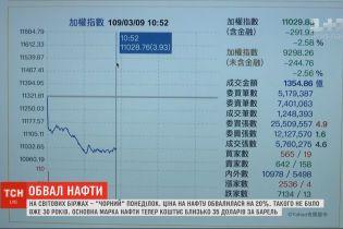Такого не было 30 лет: на мировых биржах более чем на 20% обвалилась цена на нефть