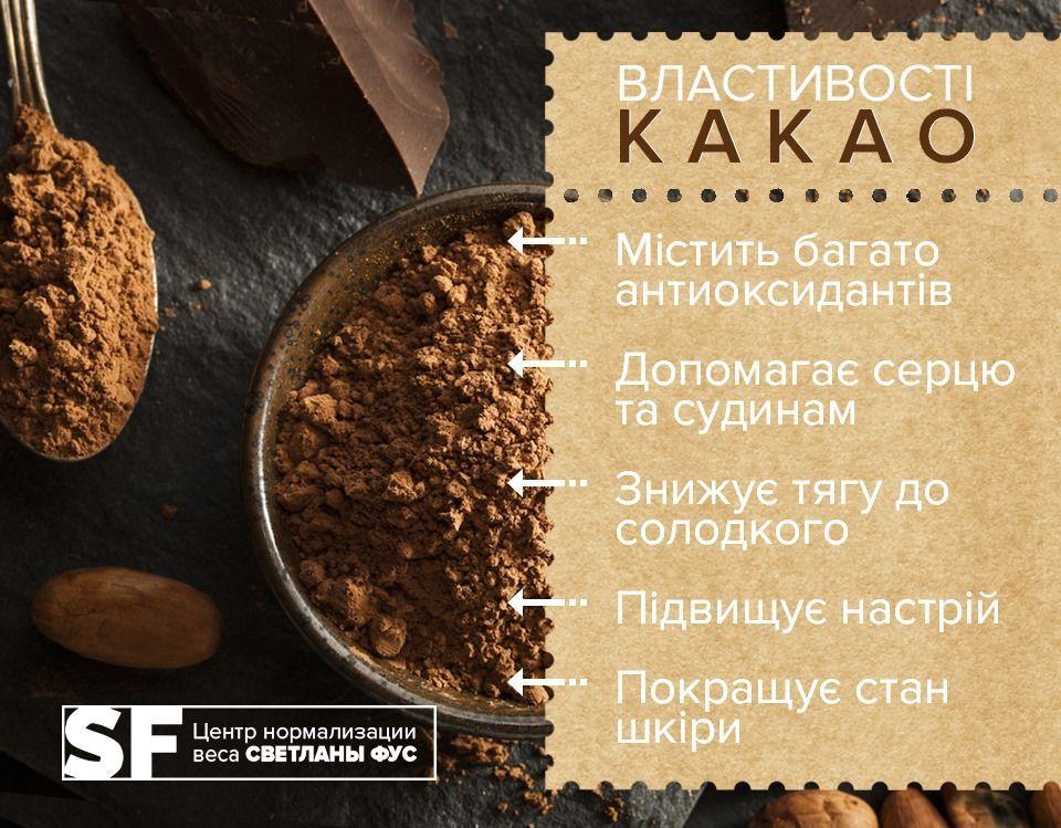 Какао, інфографіка, для блогів