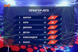 Чемпионат Украины: итоги 23 тура и анонс следующих матчей