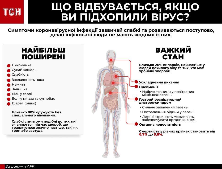 Симптоми коронавірусної інфекції інфографіка