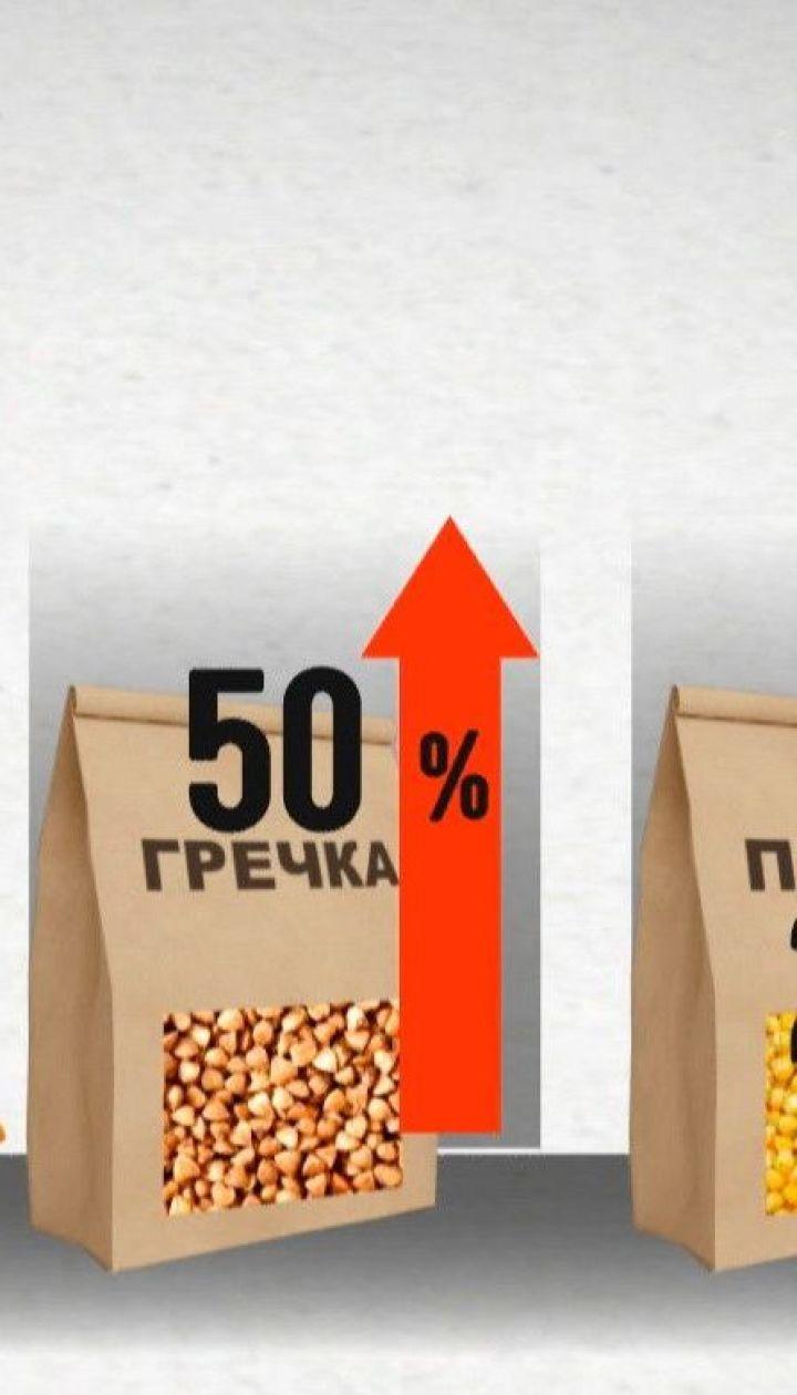 Від початку карантину ціни на продукти харчування суттєво зросли: чому так