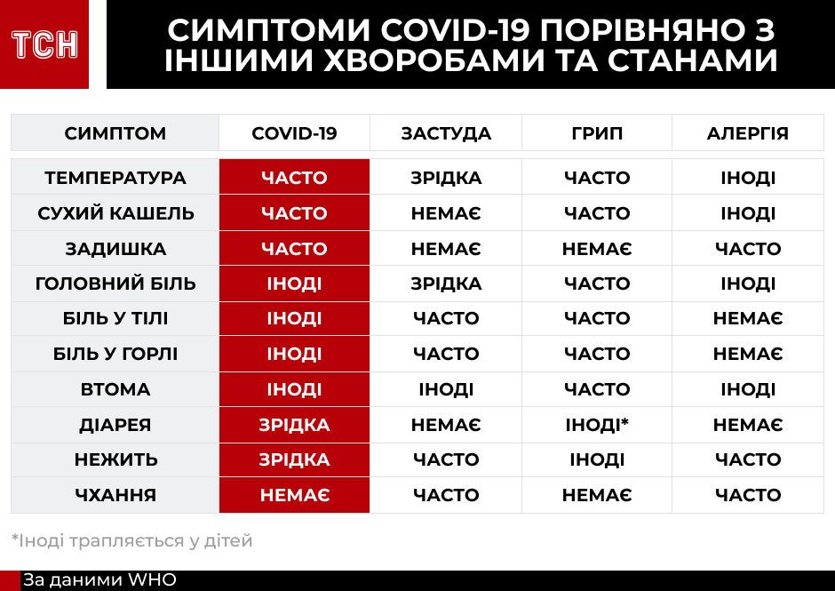 Симтоми коронавірусу та інших хвороб, інфографіка