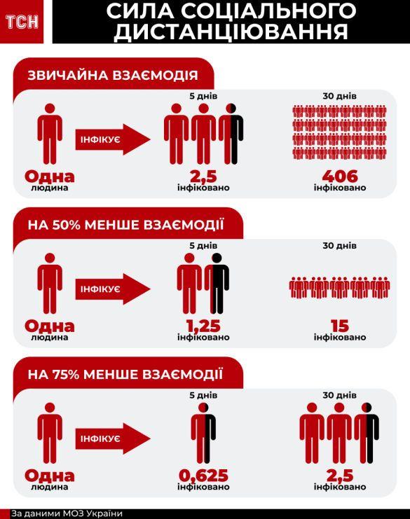 інфографіка, зараження коронавірусом, дистанція