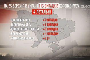 Оперативна статистика епідемії в Україні станом на 25 березня – Секретні матеріали