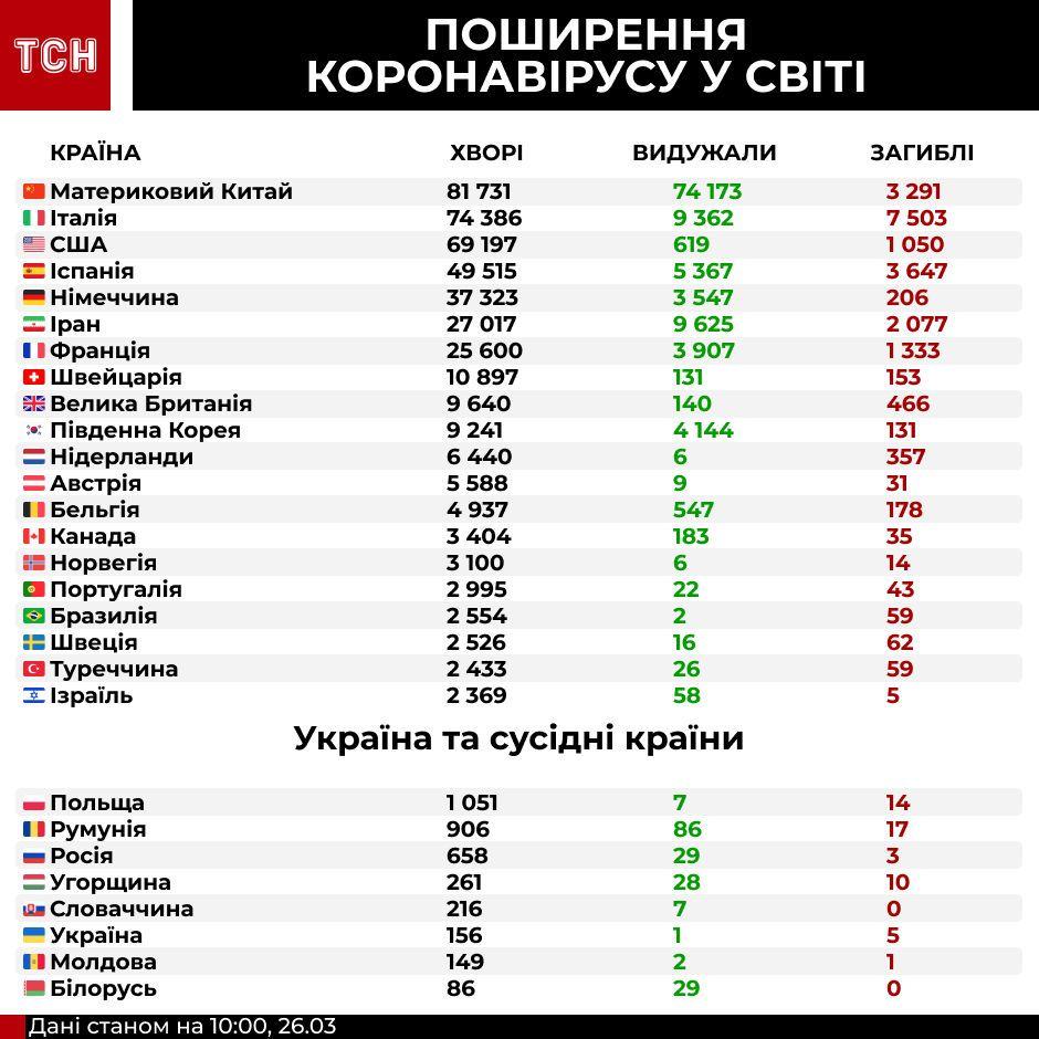 поширення коронавірусу у світі, інфографіка 10:00 26 березня