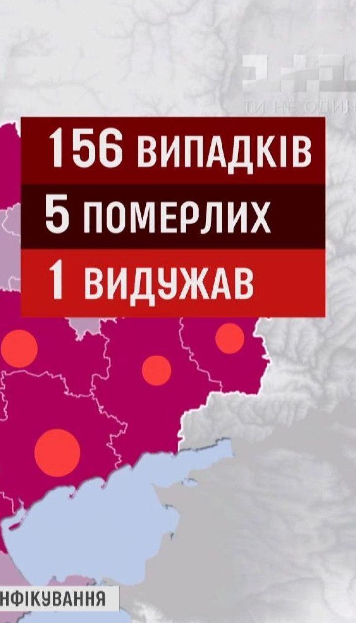 В Україні - 156 випадків зараження коронавірусом, 5 людей померло