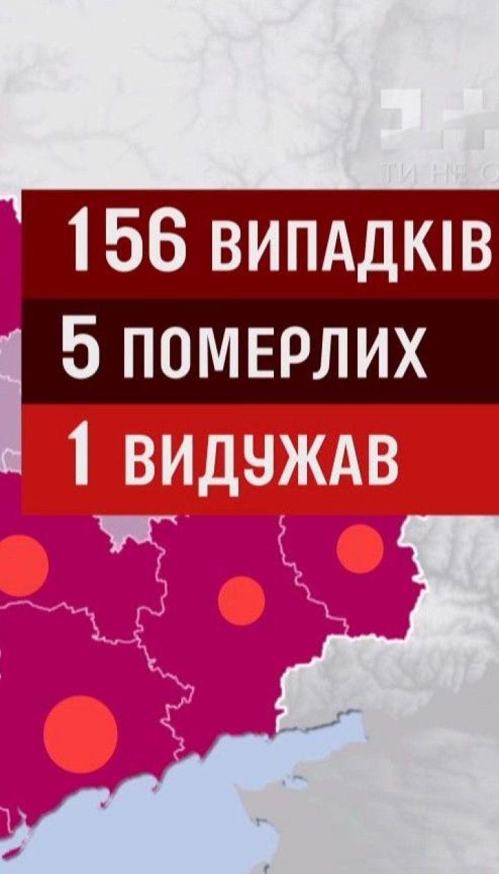 В Украине - 156 случаев заражения коронавирусом, 5 человек умерло