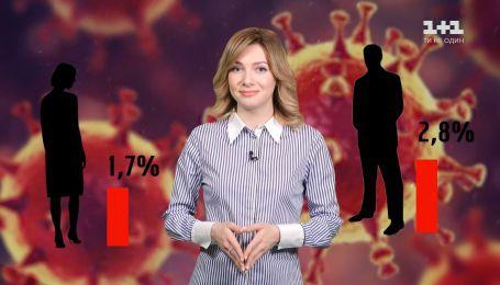 В Китае, Италии и Испании эпидемия коронавируса идет на спад – Секретные материалы